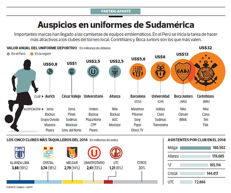 (Fuente: Clubes/ ADFP)