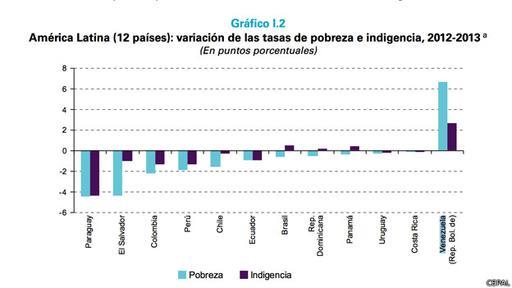 Venezuela, el único país donde la pobreza creció significativamente.