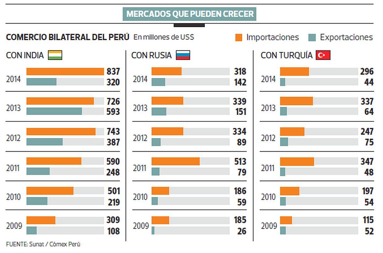 Perú llegaría a 1.500 mlls. de personas con firma de tres TLC