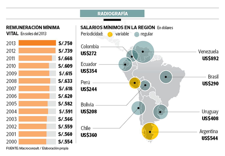 Ultimo Aumento En El 2016 De Sueldo Minimo En Venezuela | New Style ...