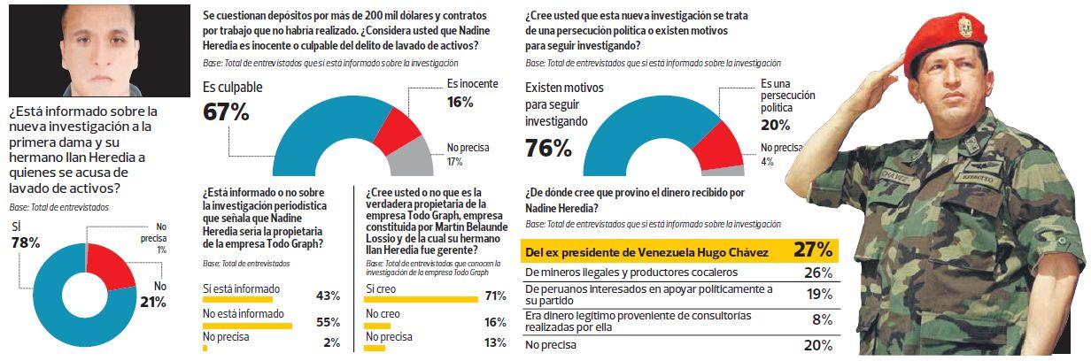 Nadine Heredia: aprobación de la primera dama cae a 16%