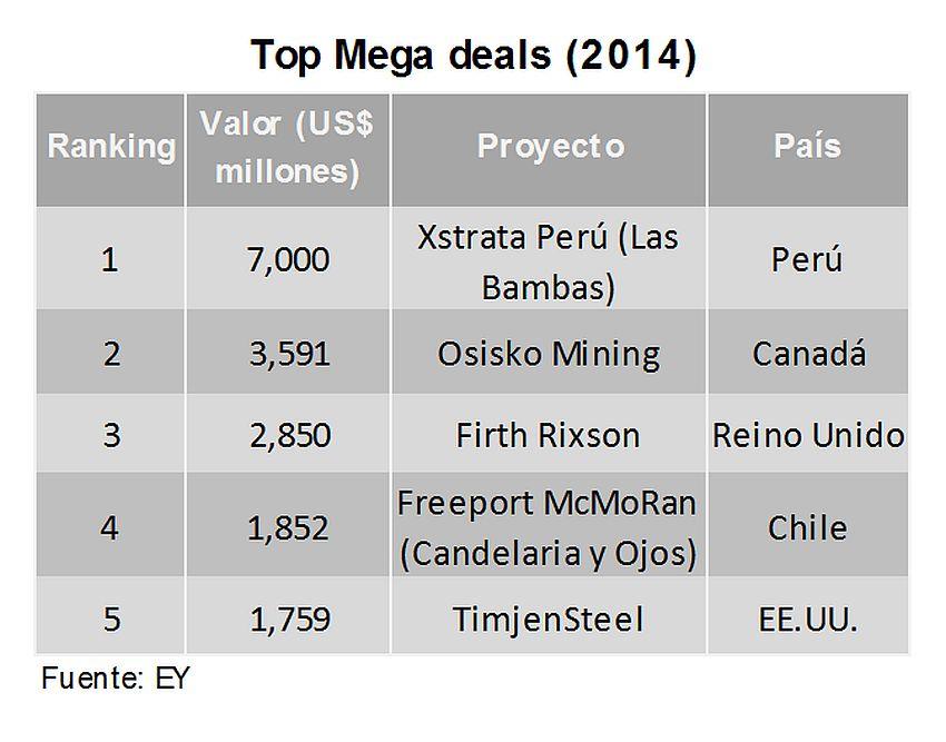 Fusiones y adquisiciones mineras en el mundo cayeron en el 2014