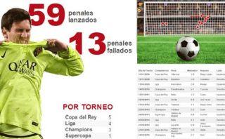Lionel Messi falla más penales cuando remata cruzado