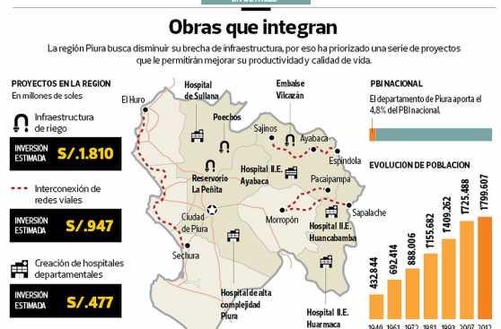 Piura busca respaldo para ejecutar proyectos por S/.6.507 mlls.