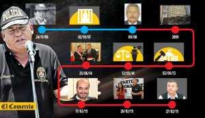 Daniel Urresti en el banquillo: 5 claves del Caso Hugo Bustíos