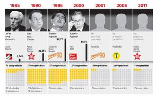 ¿Qué pasa con los partidos políticos al dejar el gobierno?