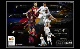 Barcelona vs. Real Madrid: conoce a los goleadores actuales