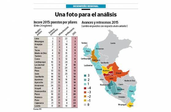 IPE: Moquegua cada vez más cerca de Lima en competitividad