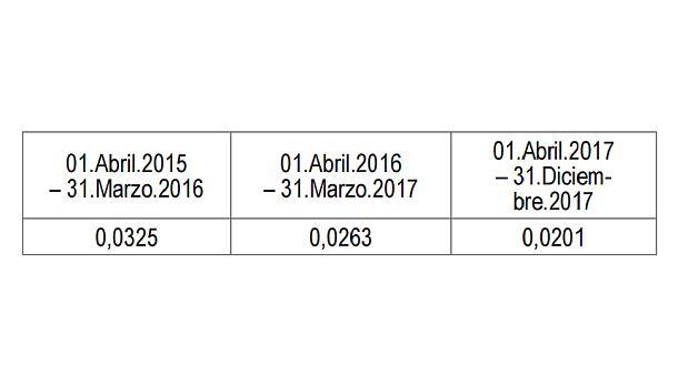 Estps serán los cargos de interconexión móvil aplicados solo a Entel y Bitel. (Fuente: Suplemento de Normas Legales de