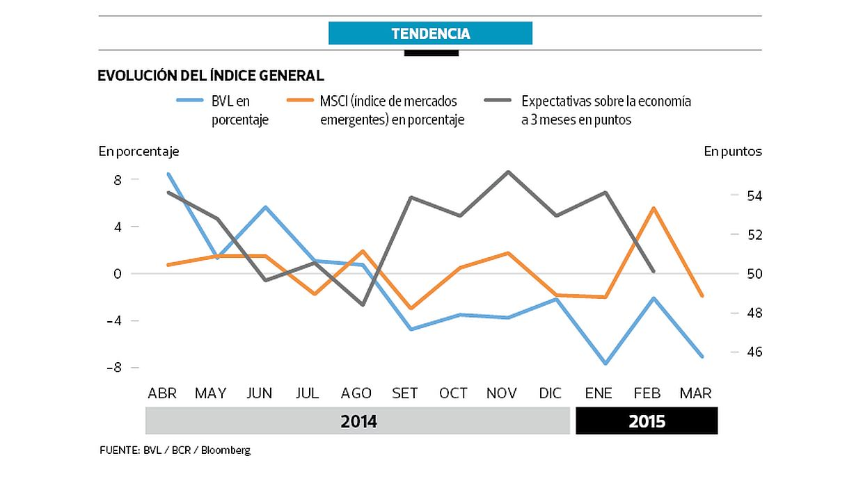(Fuente: BVL / BCR / Bloomberg)