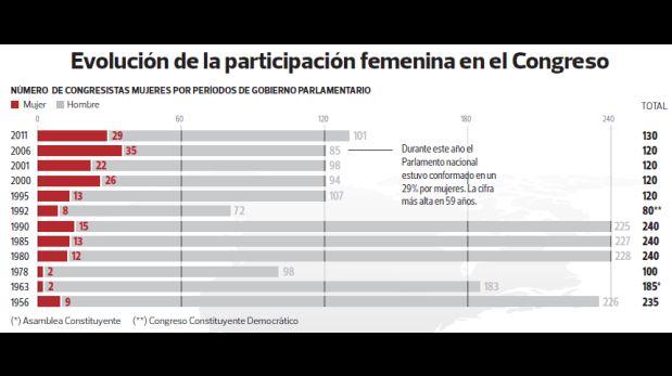 (Fuente: El Comercio)