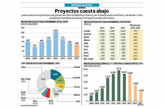 Inversión en exploración minera se desplomó en últimos dos años