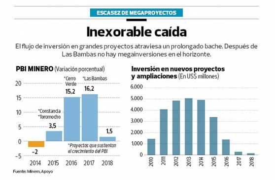 Inversión en nuevas minas caerá casi a cero en el 2018