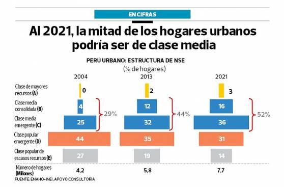 El 52% de los hogares peruanos serían de clase media en el 2021