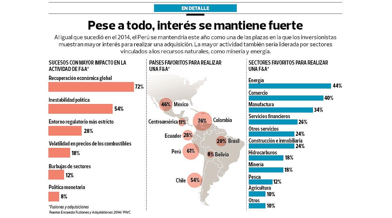 (Fuente: Encuesta Fusiones y Adquisiciones 2014 / PwC)