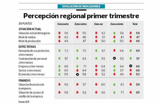 Optimismo en regiones no se traduciría en mayores inversiones