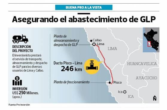 Diez postores buscan buena pro del ducto de GLP de Lima a Pisco