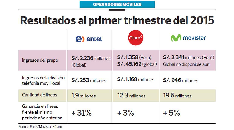 (Fuente: Entel / Movistar / Claro)