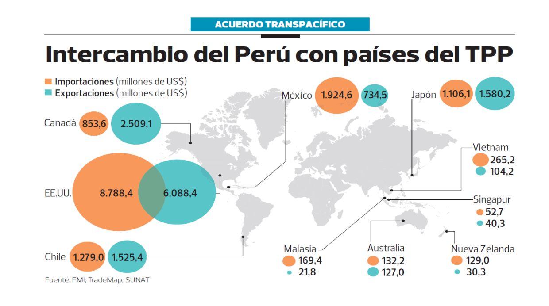 Fuente: FMI, TradeMap, SUNAT