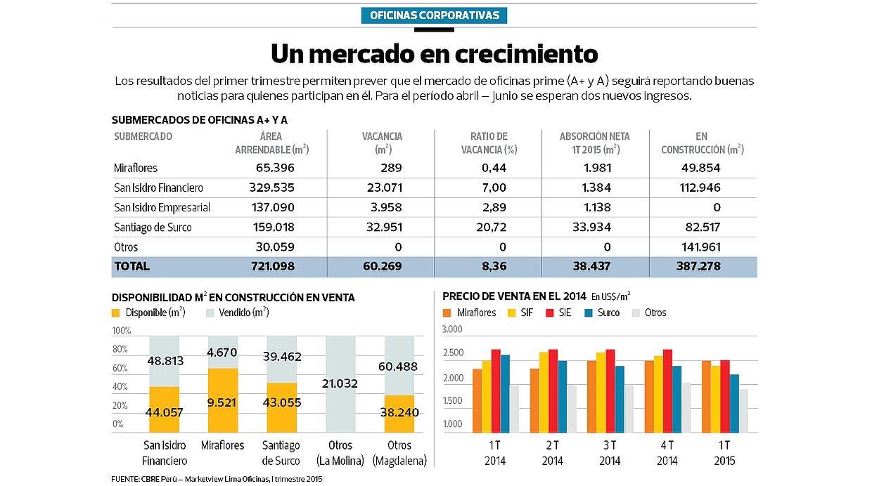 (Fuente: CBRE Perú - Marketview Lima Oficinas, I trimestre 2015)