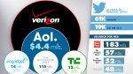 Verizon compra AOL y también Huff Post, TechCrunch y Engadget - Noticias de premio pulitzer