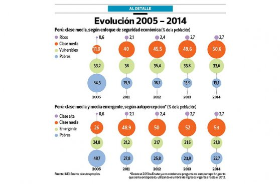 Clase media peruana casi se quintuplicó en la última década