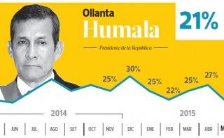 Humala: popularidad cae seis puntos y llega a su nivel más bajo