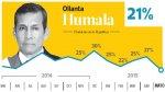 Humala: popularidad cae seis puntos y llega a su nivel más bajo - Noticias de ministra de la mujer