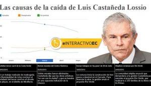 Luis Castañeda y las causas tras la caída de su aprobación