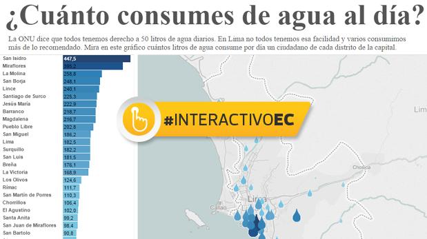 Cu ntos litros de agua consumes al d a interactivo - Cuanto se paga de plusvalia ...