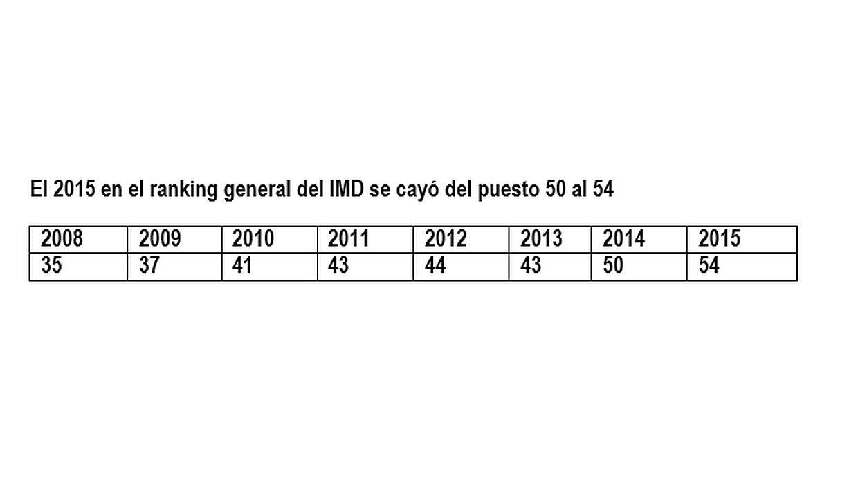 [Foto] Ránking de competitividad Mundial: Perú cayó cuatro puestos