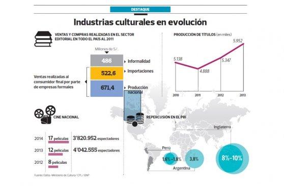 Industrias culturales representarían un 5% del PBI el 2021
