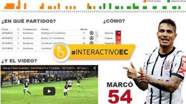 Paolo Guerrero: los goles que Corinthians dejó escapar