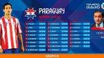 Paraguay en la Copa América: los 23 convocados de Ramón Díaz - Noticias de olimpia
