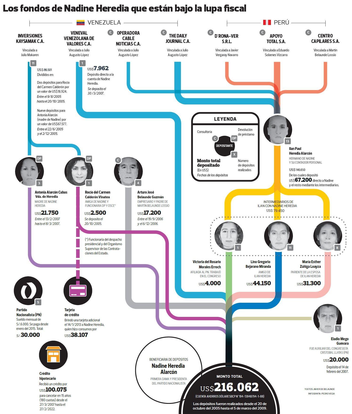 Nadine Heredia's Money Laundering Web