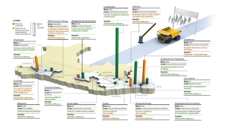 [Foto] Minería: 15 grandes proyectos que cuentan con licencia social