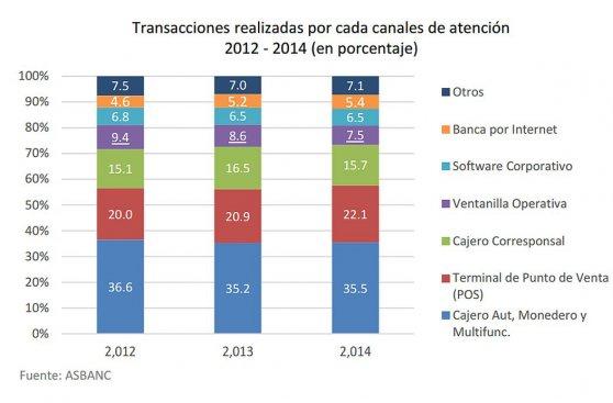 Red de agentes bancarios creció siete veces desde fines de 2008
