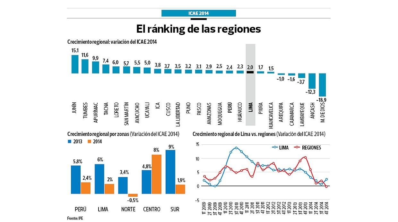 [Foto] Junín y Tumbes fueron las regiones que más crecieron en el 2014