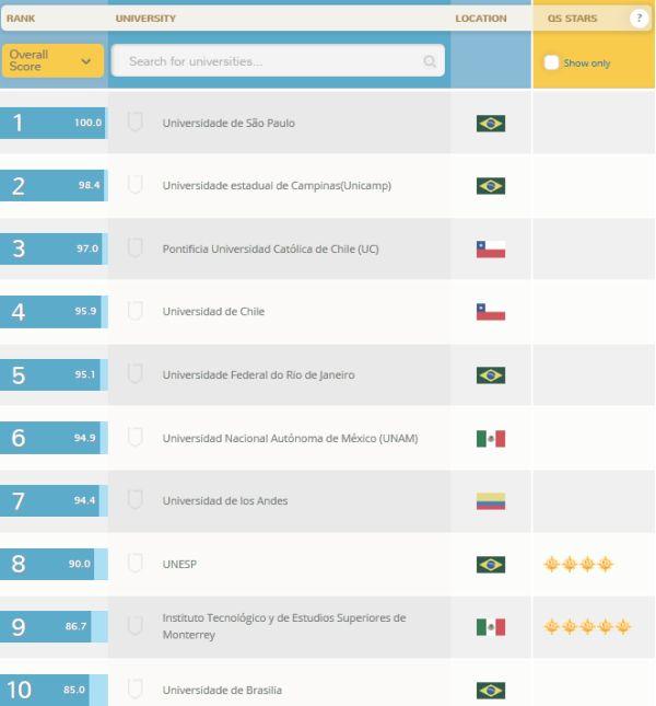Top 10 de universidades de Latinoamérica, según consultora QS.
