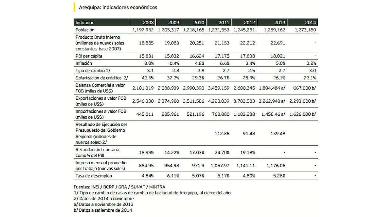 (Fuente: Guía de Negocios e Inversión en el Perú - Edición Arequipa- EY)
