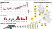 Más de 3.700 robos se denuncian al mes en comisarías [MAPA]