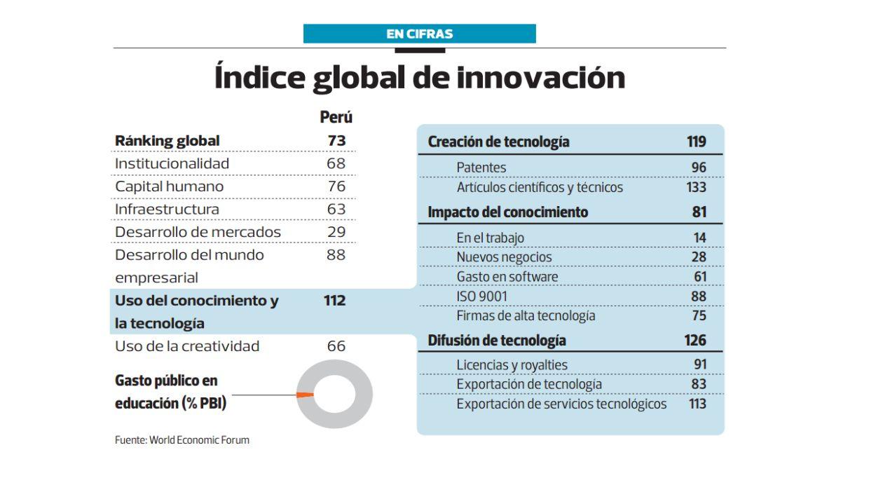 Indice global de innovación