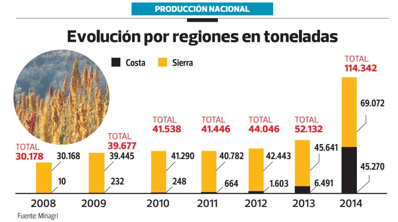Evolución por regiones (Archivo:El Comercio)