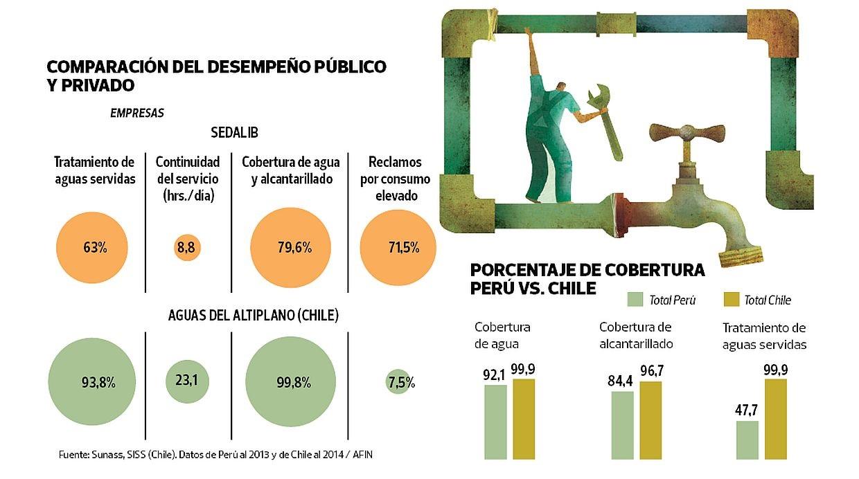 (Fuente: Sunass, SISS (Chile). Datos de Perú al 2013 y de Chile al 2014 / AFIN)