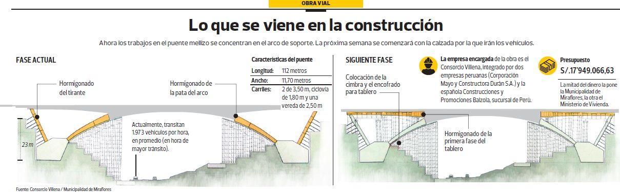 Según la comuna de Miraflores, la obra reducirá en un 40% la congestión vehicular en la zona.