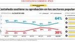 Luis Castañeda aumenta su aprobación en Lima y llega a 64% - Noticias de nivel socioeconómico