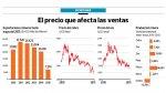 Exportaciones mineras locales caen 12,7% entre enero y mayo - Noticias de outlook