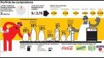 El 57% de limeños decide su compra antes de ir a la bodega - Noticias de arellano marketing