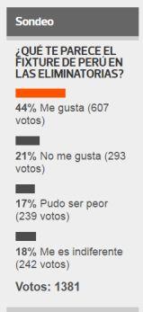 Fixture de Perú en las Eliminatorias es del gusto de los lectores. (Foto: AFP)