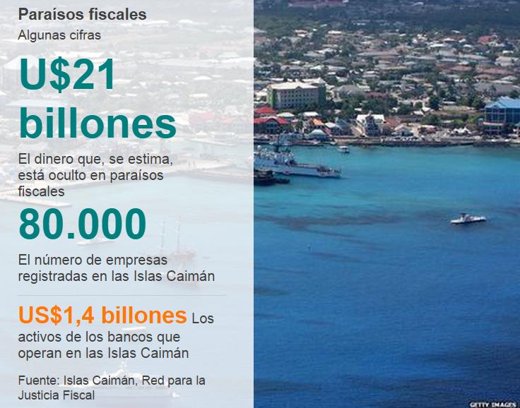 Paraísos fiscales (Fuente: BBC)